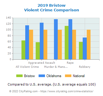 Bristow Violent Crime vs. State and National Comparison