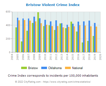 Bristow Violent Crime vs. State and National Per Capita