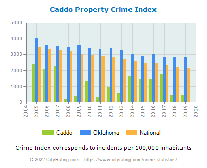 Caddo Property Crime vs. State and National Per Capita