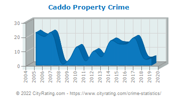 Caddo Property Crime