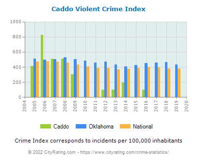 Caddo Violent Crime vs. State and National Per Capita