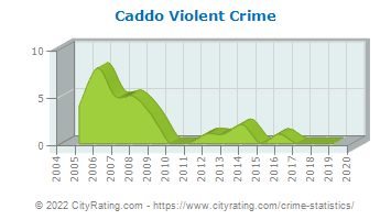 Caddo Violent Crime