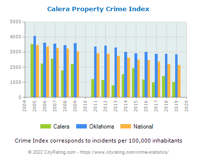 Calera Property Crime vs. State and National Per Capita