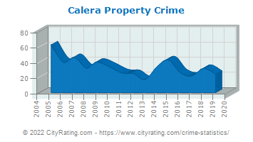 Calera Property Crime