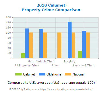 Calumet Property Crime vs. State and National Comparison