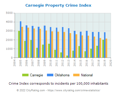 Carnegie Property Crime vs. State and National Per Capita
