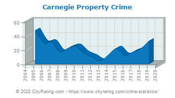 Carnegie Property Crime