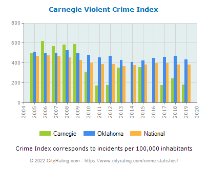 Carnegie Violent Crime vs. State and National Per Capita
