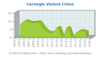 Carnegie Violent Crime