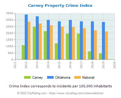 Carney Property Crime vs. State and National Per Capita