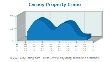 Carney Property Crime