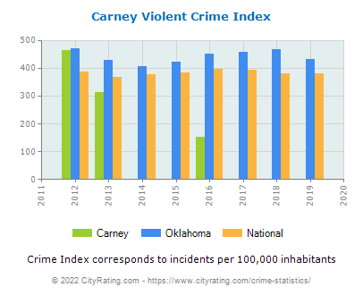 Carney Violent Crime vs. State and National Per Capita