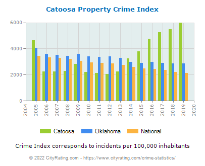 Catoosa Property Crime vs. State and National Per Capita