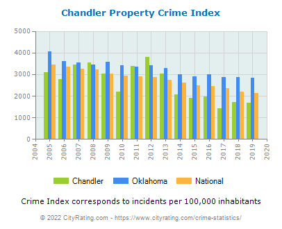 Chandler Property Crime vs. State and National Per Capita