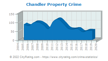 Chandler Property Crime