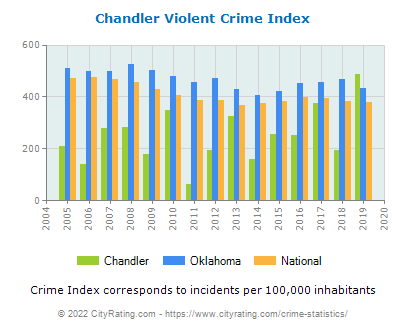 Chandler Violent Crime vs. State and National Per Capita