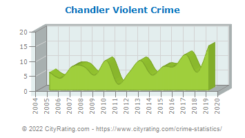 Chandler Violent Crime