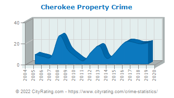 Cherokee Property Crime