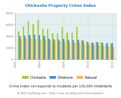 Chickasha Property Crime vs. State and National Per Capita