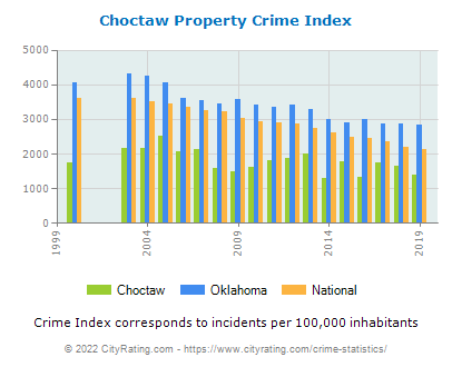 Choctaw Property Crime vs. State and National Per Capita