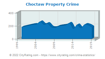 Choctaw Property Crime