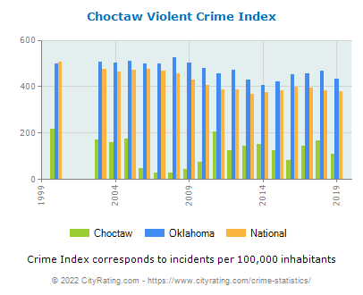 Choctaw Violent Crime vs. State and National Per Capita