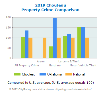 Chouteau Property Crime vs. State and National Comparison