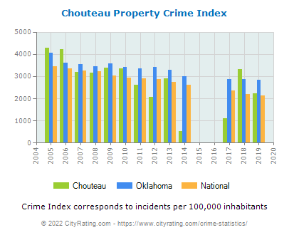 Chouteau Property Crime vs. State and National Per Capita