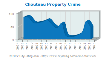 Chouteau Property Crime