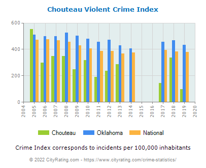 Chouteau Violent Crime vs. State and National Per Capita