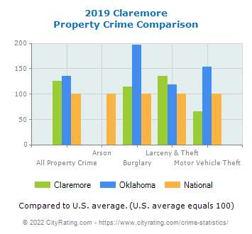 Claremore Property Crime vs. State and National Comparison