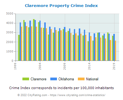 Claremore Property Crime vs. State and National Per Capita