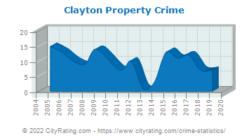 Clayton Property Crime