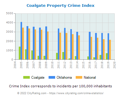 Coalgate Property Crime vs. State and National Per Capita