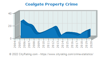 Coalgate Property Crime