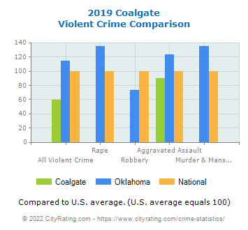 Coalgate Violent Crime vs. State and National Comparison