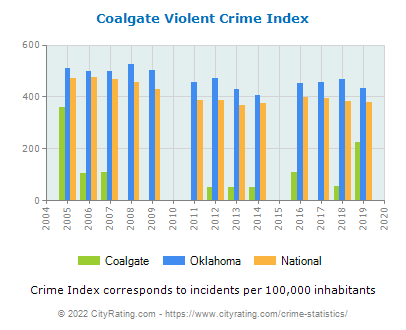 Coalgate Violent Crime vs. State and National Per Capita