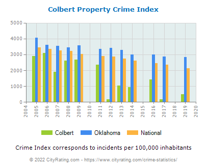 Colbert Property Crime vs. State and National Per Capita