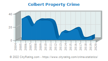 Colbert Property Crime
