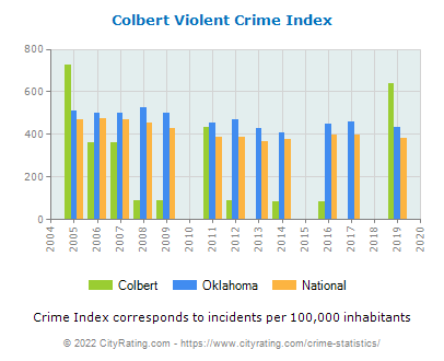 Colbert Violent Crime vs. State and National Per Capita