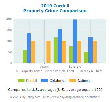 Cordell Property Crime vs. State and National Comparison