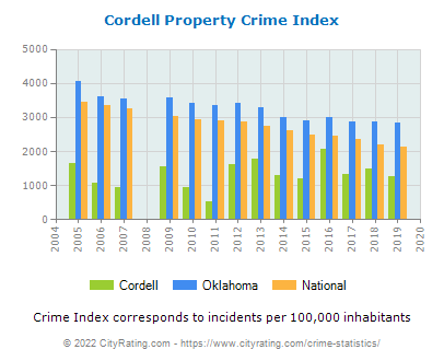 Cordell Property Crime vs. State and National Per Capita