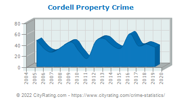 Cordell Property Crime