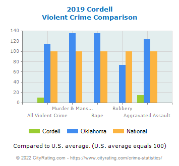 Cordell Violent Crime vs. State and National Comparison