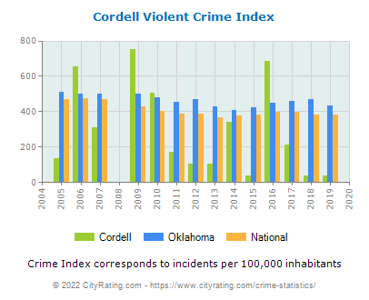 Cordell Violent Crime vs. State and National Per Capita