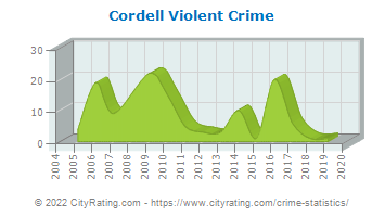 Cordell Violent Crime