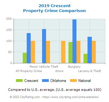 Crescent Property Crime vs. State and National Comparison