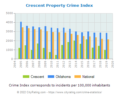 Crescent Property Crime vs. State and National Per Capita