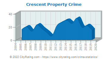 Crescent Property Crime