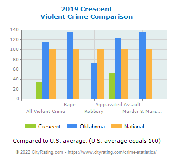 Crescent Violent Crime vs. State and National Comparison